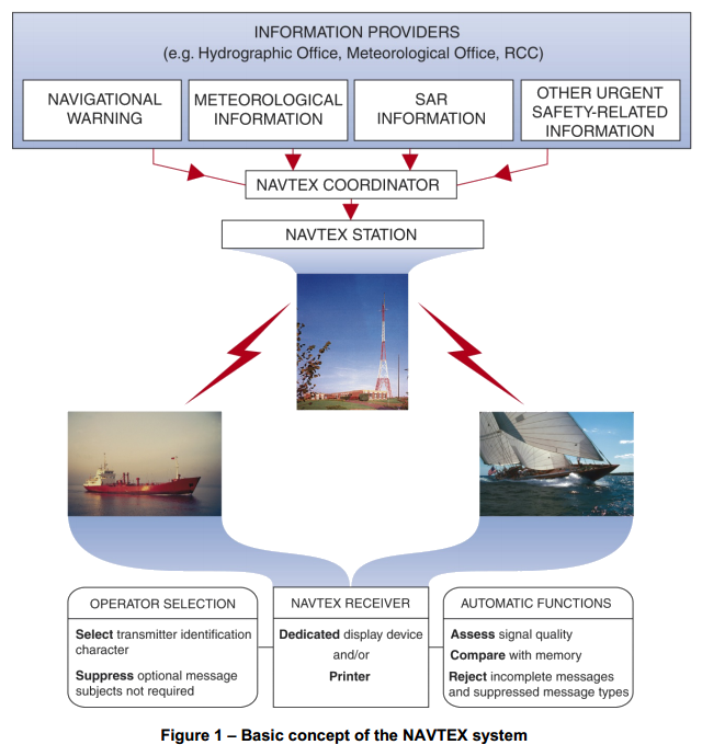 Basic concept of the Navtex System